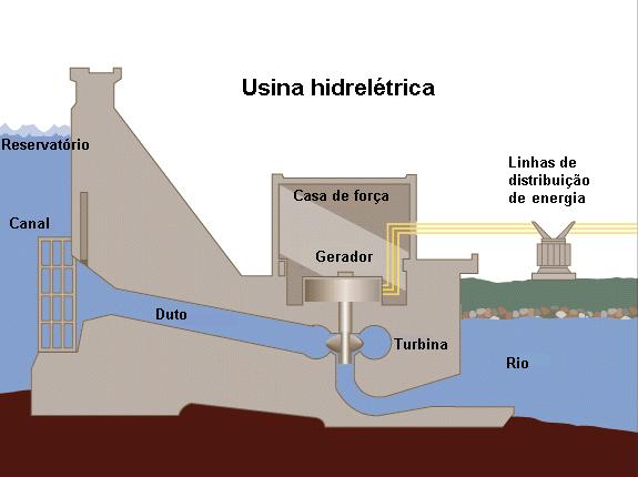 Esquema de funcionamento de uma usina hidrelétrica! (foto: Reprodução/Wikipédia)