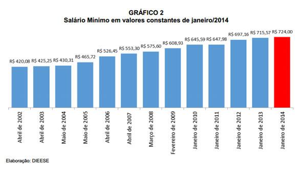 aumento_salario_minimo