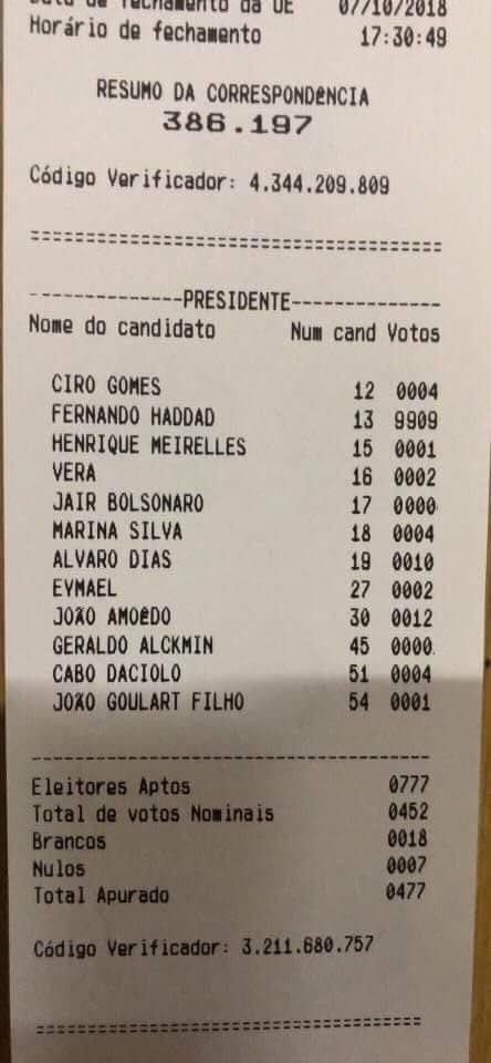 Boletim de urna mostra 777 votos e 9909 só pro Haddad! Será?