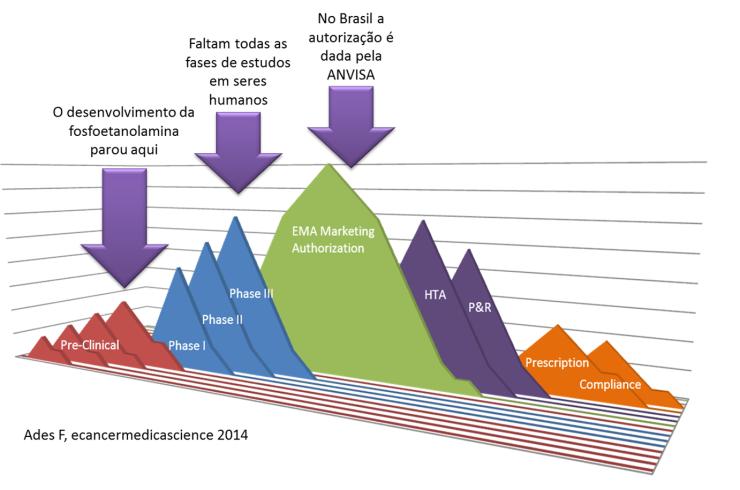 Gráfico mostra as fases de uma pesquisa científica para a produção de um medicamento! (reprodução/)