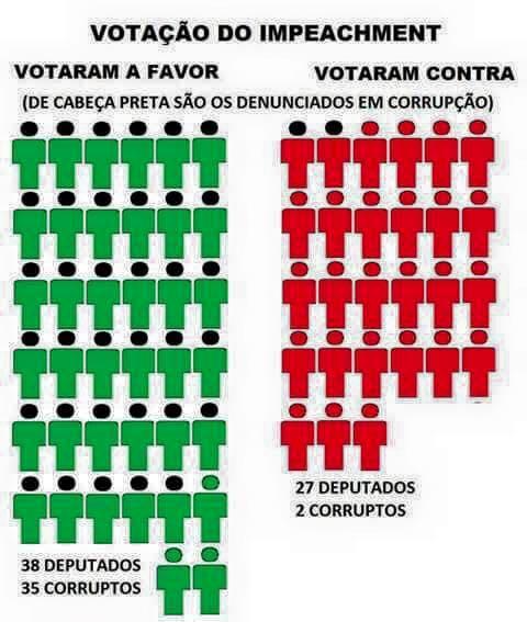 Gráfico mostra que a maioria dos deputados que votou pelo impeachment possui alguma pendência na Justiça! Será? (reprodução/Facebook)