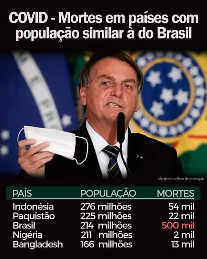 Imagem mostra poucas mortes por COVID em países com população similar à do Brasil! Será?