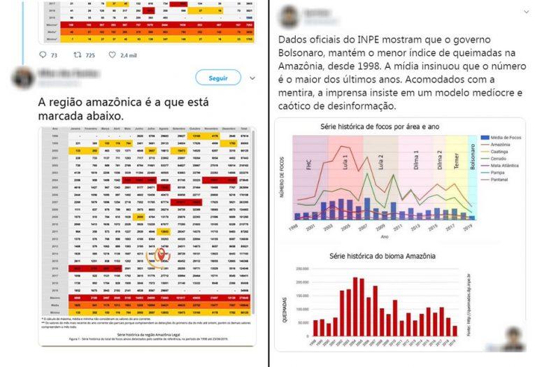 Dados do INPE mostram o menor índice de queimadas na Amazônia desde 1998?