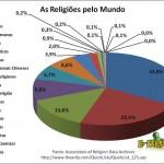 As religiões pelo mundo!
