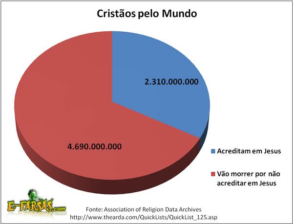 Critãos e Não-Cristãos pelo mundo!