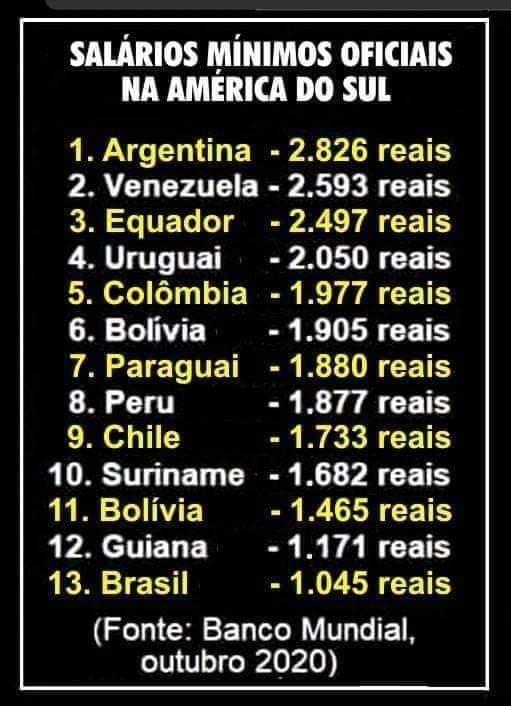 Lista compara o salário mínimo do Brasil com outros países sul-americanos! Será?