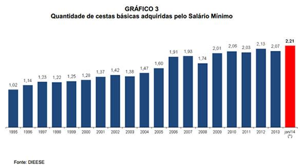 salario_minimo_cesta_basica
