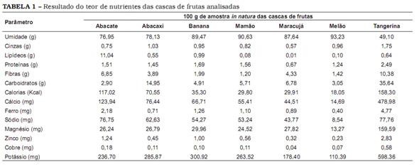Tabela: Composição Centesimal e de Minerais em Cascas de Frutas! (Fonte: http://www.scielo.br/pdf/cta/v25n4/27658)