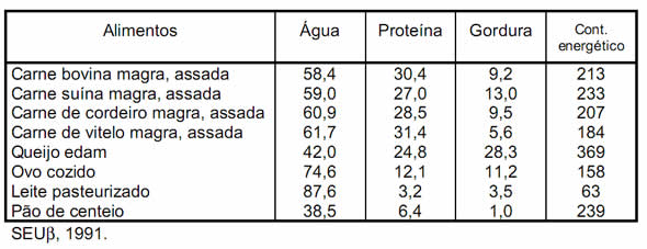 tabela de proteinas