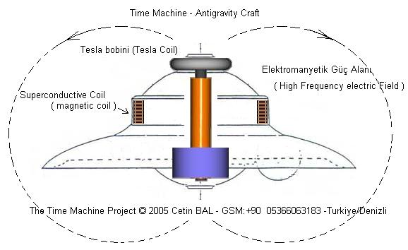 time-machine-antigravity