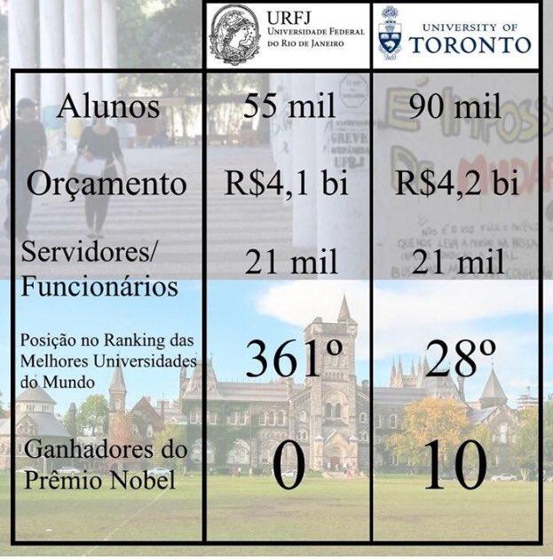 É verdade que o orçamento da UFRJ é igual ao da Universidade de Toronto?