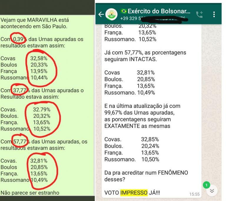 Porcentagem dos 4 primeiros candidatos à Prefeitura de São Paulo comprovou fraude nas eleições de 2020?
